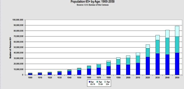population over 65 by decade