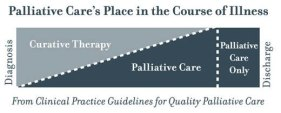 palliativecare